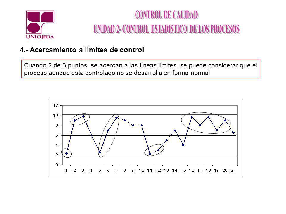 4.- Acercamiento a límites de control Cuando 2 de 3 puntos se acercan a las líneas limites, se puede considerar que el proceso aunque esta controlado