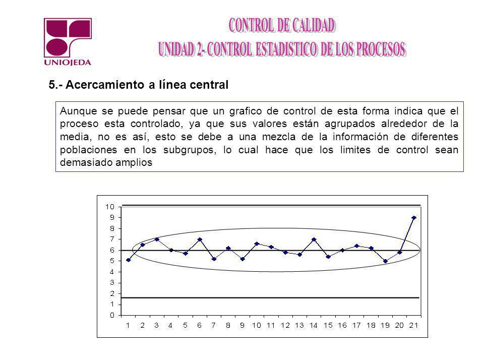 5.- Acercamiento a línea central Aunque se puede pensar que un grafico de control de esta forma indica que el proceso esta controlado, ya que sus valo