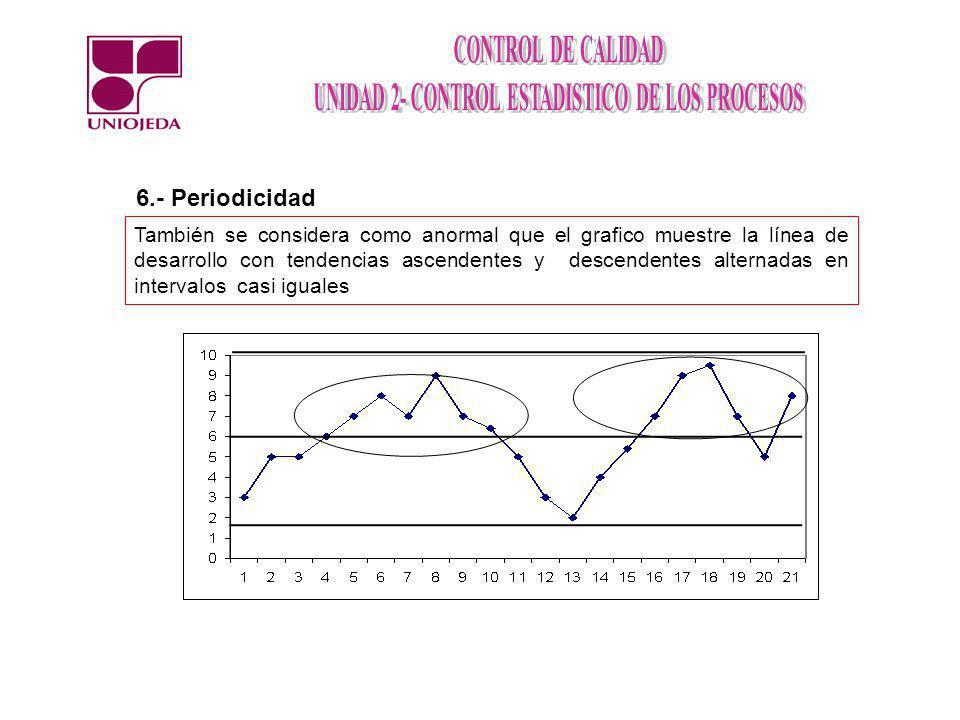 6.- Periodicidad También se considera como anormal que el grafico muestre la línea de desarrollo con tendencias ascendentes y descendentes alternadas