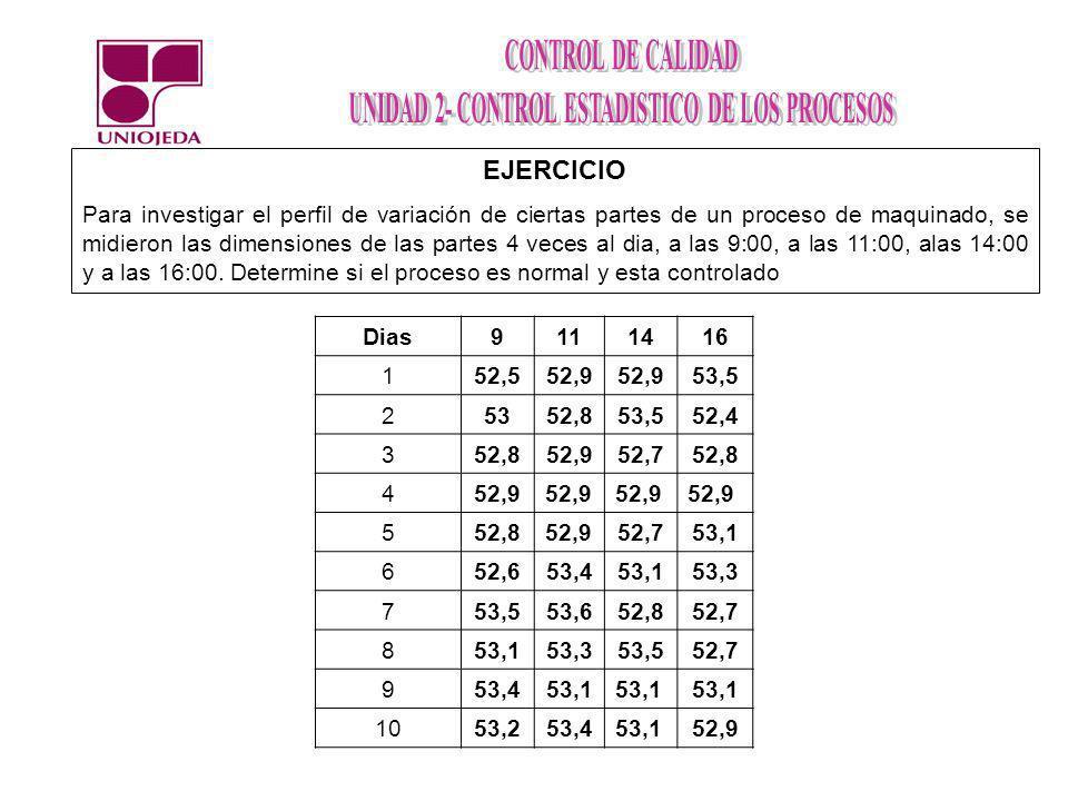 EJERCICIO Para investigar el perfil de variación de ciertas partes de un proceso de maquinado, se midieron las dimensiones de las partes 4 veces al di