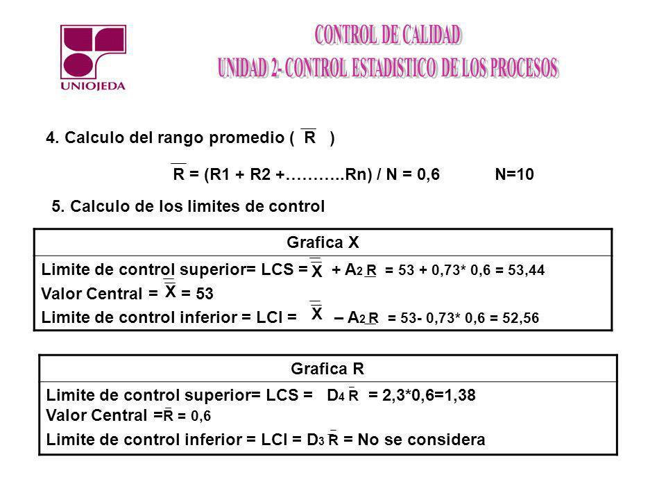 4. Calculo del rango promedio ( R ) R = (R1 + R2 +………..Rn) / N = 0,6N=10 5. Calculo de los limites de control Grafica X Limite de control superior= LC