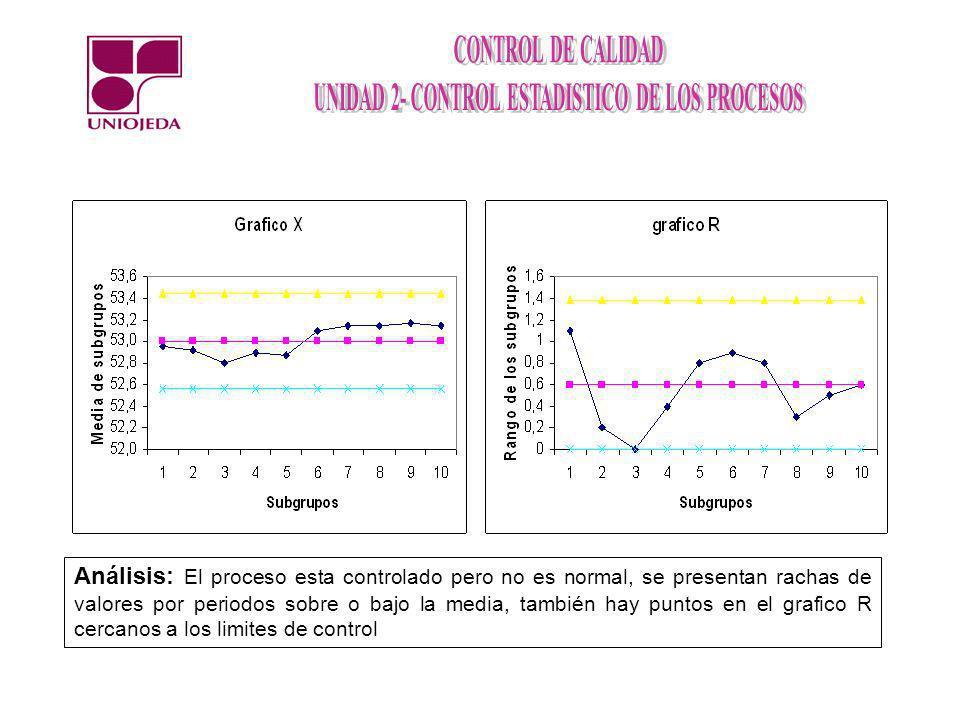 Análisis: El proceso esta controlado pero no es normal, se presentan rachas de valores por periodos sobre o bajo la media, también hay puntos en el gr