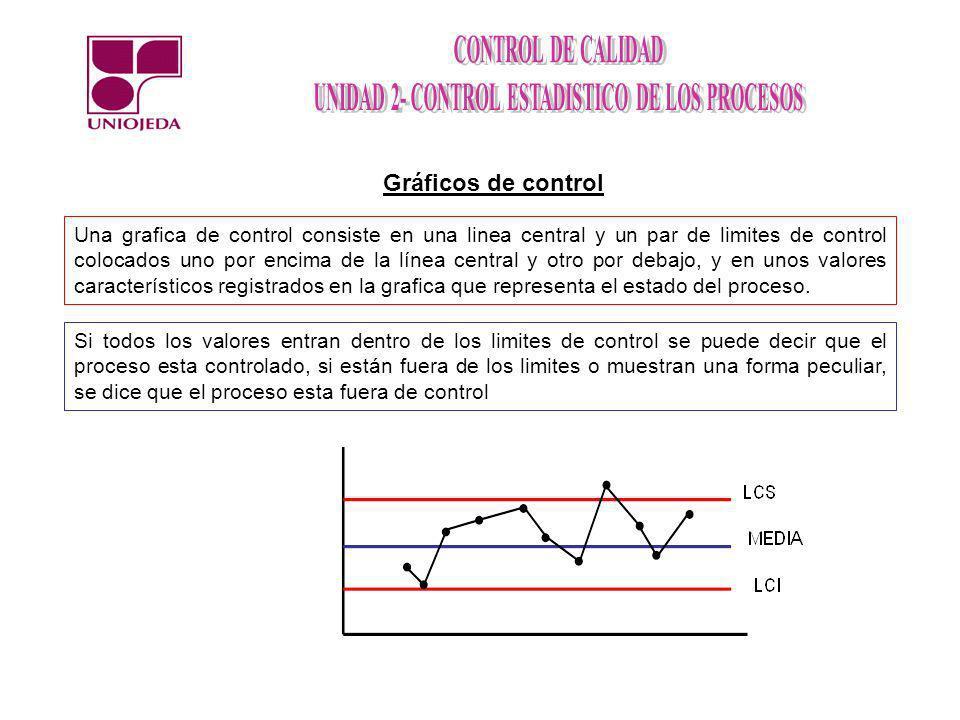 Gráficos de control Una grafica de control consiste en una linea central y un par de limites de control colocados uno por encima de la línea central y