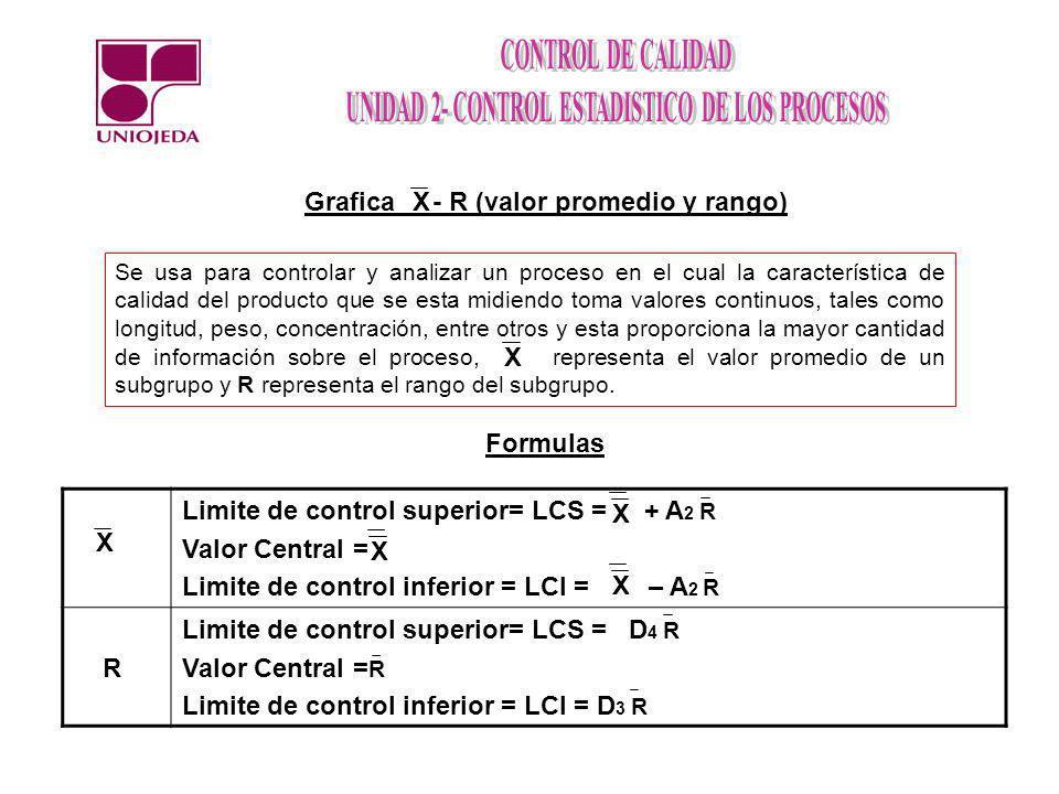 Grafica - R (valor promedio y rango)X Se usa para controlar y analizar un proceso en el cual la característica de calidad del producto que se esta mid