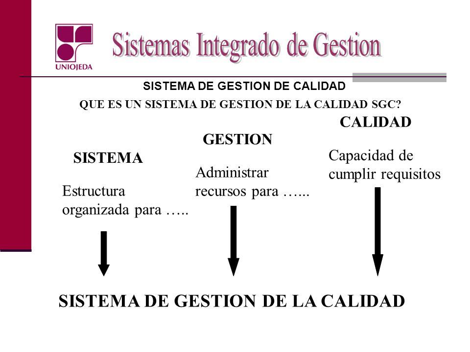 QUE ES UN SISTEMA DE GESTION DE LA CALIDAD SGC? CALIDAD Capacidad de cumplir requisitos GESTION Administrar recursos para …... SISTEMA Estructura orga