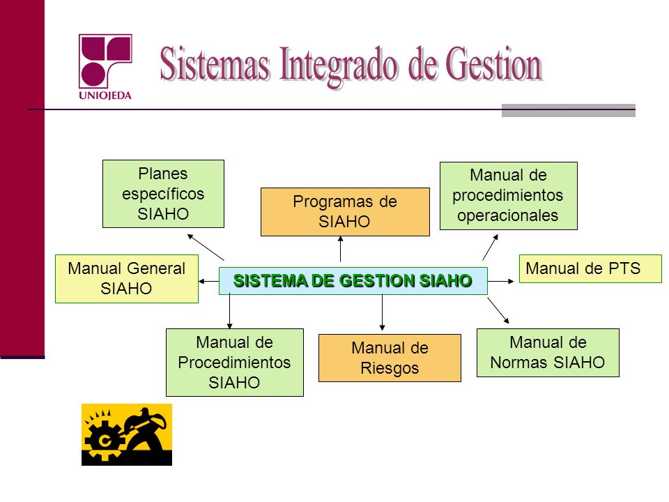SISTEMA DE GESTION SIAHO Manual General SIAHO Manual de Procedimientos SIAHO Manual de Riesgos Manual de Normas SIAHO Manual de PTS Manual de procedim