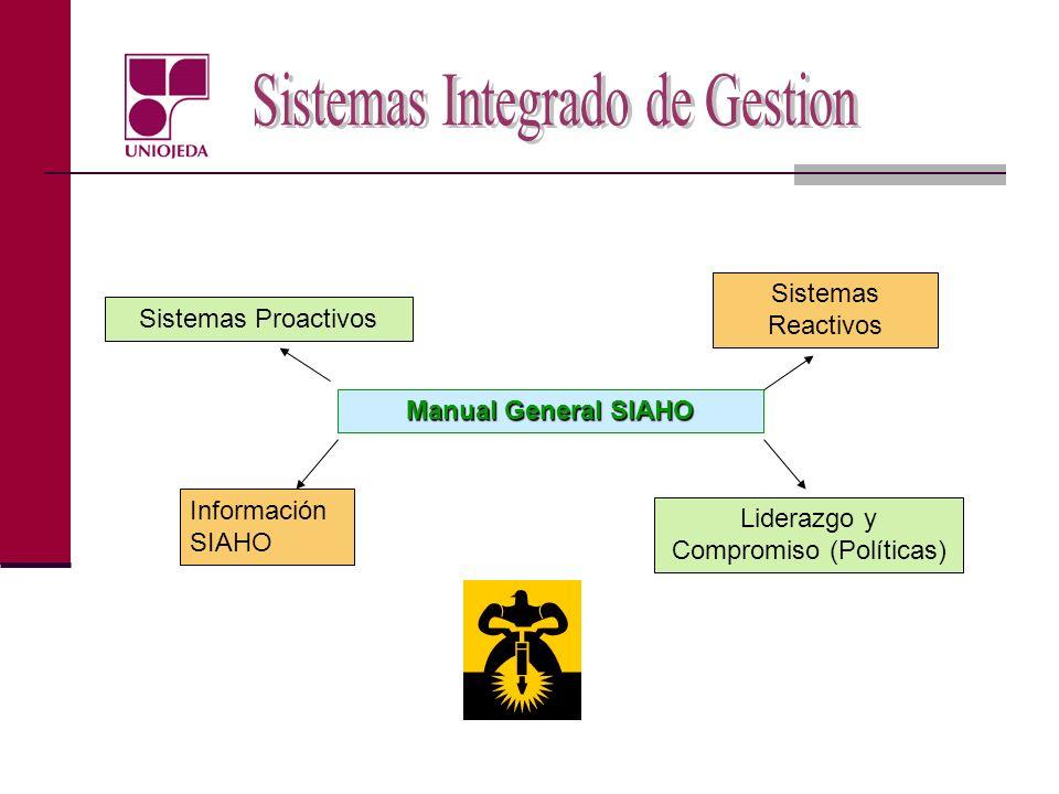 Manual General SIAHO Información SIAHO Liderazgo y Compromiso (Políticas) Sistemas Reactivos Sistemas Proactivos