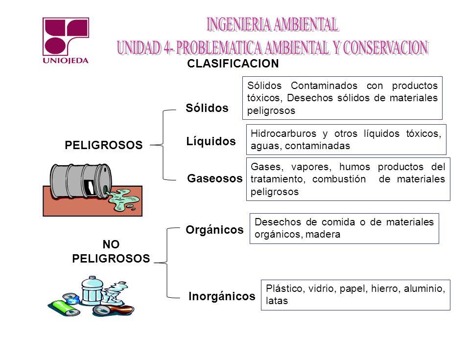 CLASIFICACION PELIGROSOS NO PELIGROSOS Sólidos Líquidos Gaseosos Orgánicos Inorgánicos Sólidos Contaminados con productos tóxicos, Desechos sólidos de