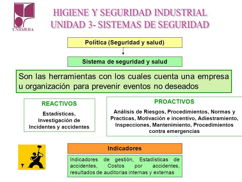 UNIOJEDA Política (Seguridad y salud) Sistema de seguridad y salud REACTIVOS Estadísticas, Investigación de Incidentes y accidentes PROACTIVOS Análisi