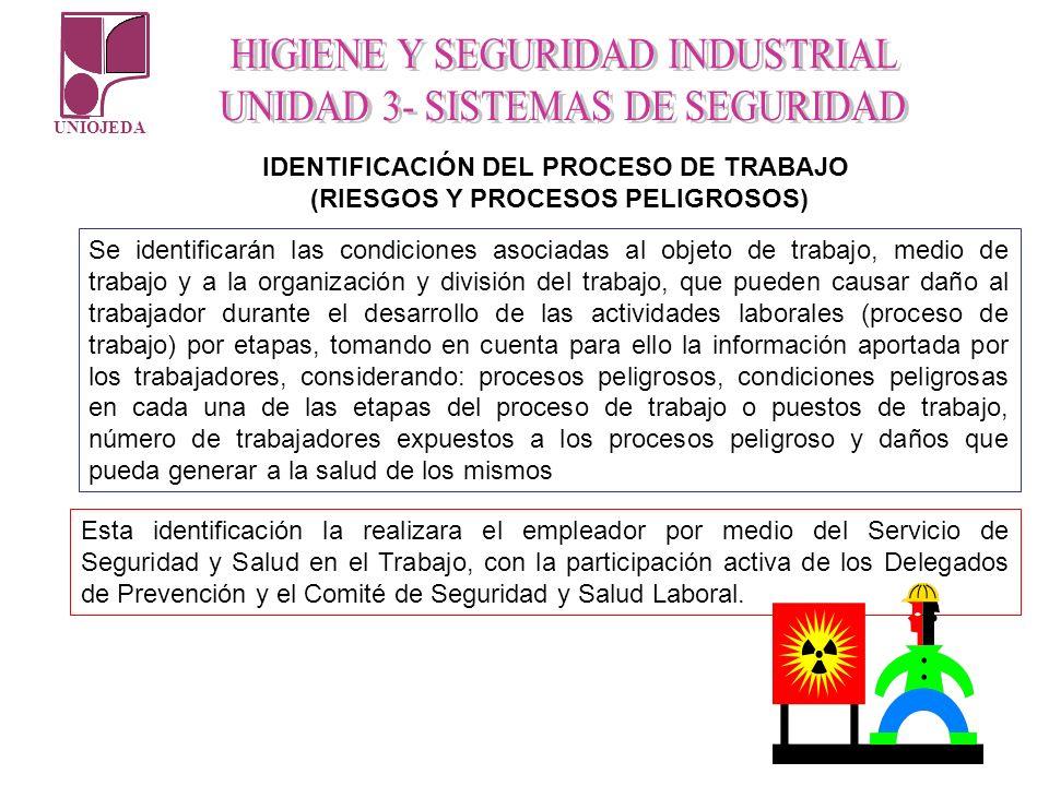 UNIOJEDA IDENTIFICACIÓN DEL PROCESO DE TRABAJO (RIESGOS Y PROCESOS PELIGROSOS) Se identificarán las condiciones asociadas al objeto de trabajo, medio