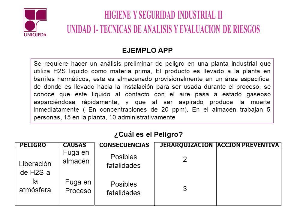 EJEMPLO APP Se requiere hacer un análisis preliminar de peligro en una planta industrial que utiliza H2S liquido como materia prima, El producto es ll
