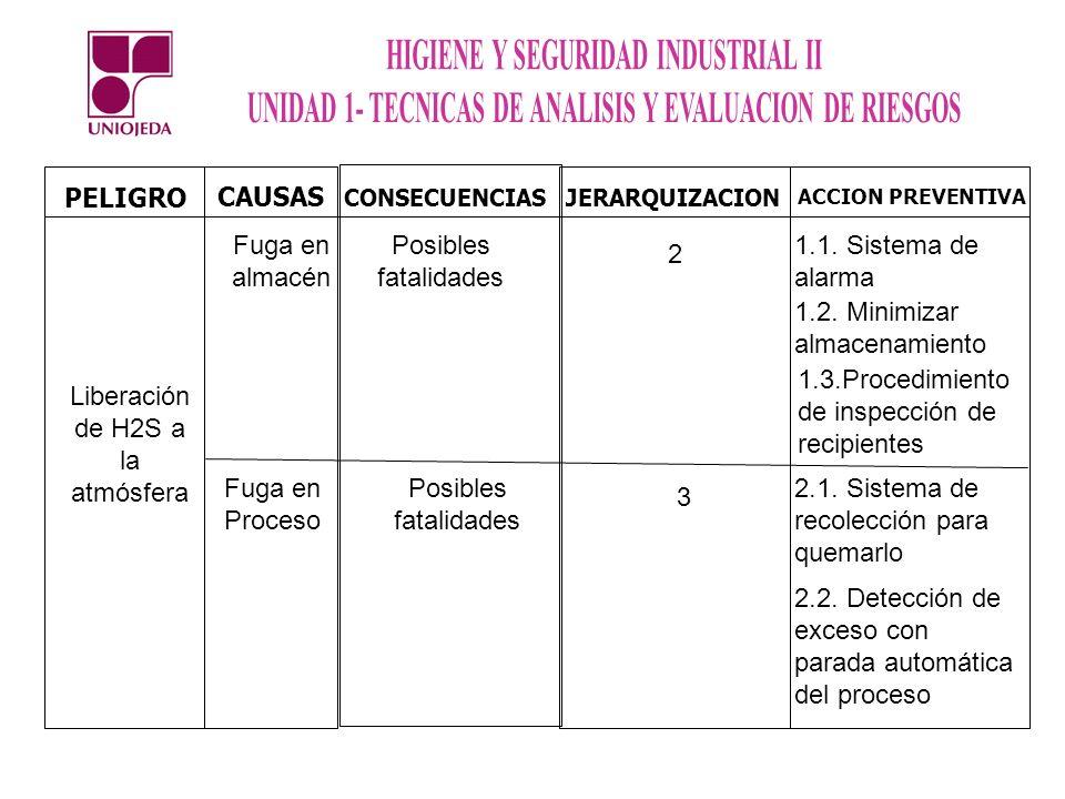 PELIGRO CAUSAS CONSECUENCIAS JERARQUIZACION ACCION PREVENTIVA Liberación de H2S a la atmósfera Fuga en almacén Fuga en Proceso Posibles fatalidades 2