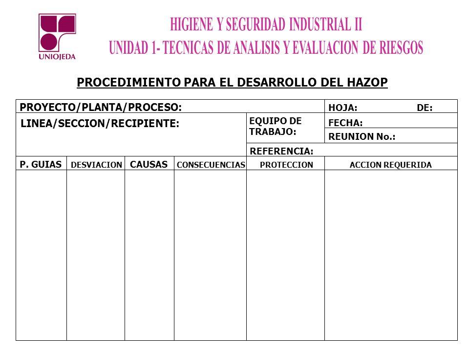 PROYECTO/PLANTA/PROCESO: LINEA/SECCION/RECIPIENTE: EQUIPO DE TRABAJO: HOJA:DE: FECHA: REUNION No.: REFERENCIA: P. GUIAS DESVIACION CAUSAS CONSECUENCIA
