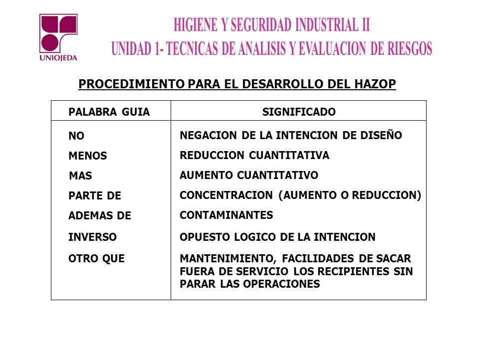 PALABRA GUIA SIGNIFICADO NO NEGACION DE LA INTENCION DE DISEÑO MENOS REDUCCION CUANTITATIVA MAS AUMENTO CUANTITATIVO PARTE DE CONCENTRACION (AUMENTO O