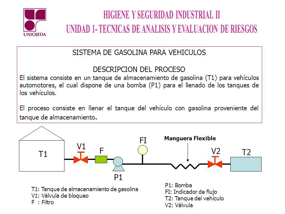 SISTEMA DE GASOLINA PARA VEHICULOS DESCRIPCION DEL PROCESO El sistema consiste en un tanque de almacenamiento de gasolina (T1) para vehículos automoto