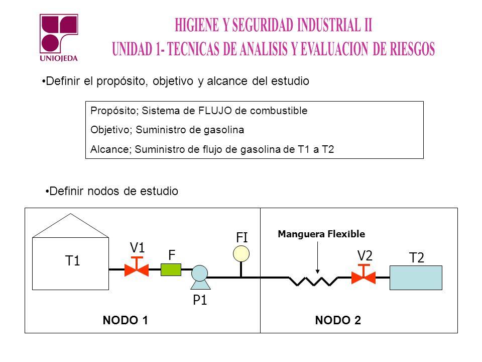 Definir el propósito, objetivo y alcance del estudio Propósito; Sistema de FLUJO de combustible Objetivo; Suministro de gasolina Alcance; Suministro d