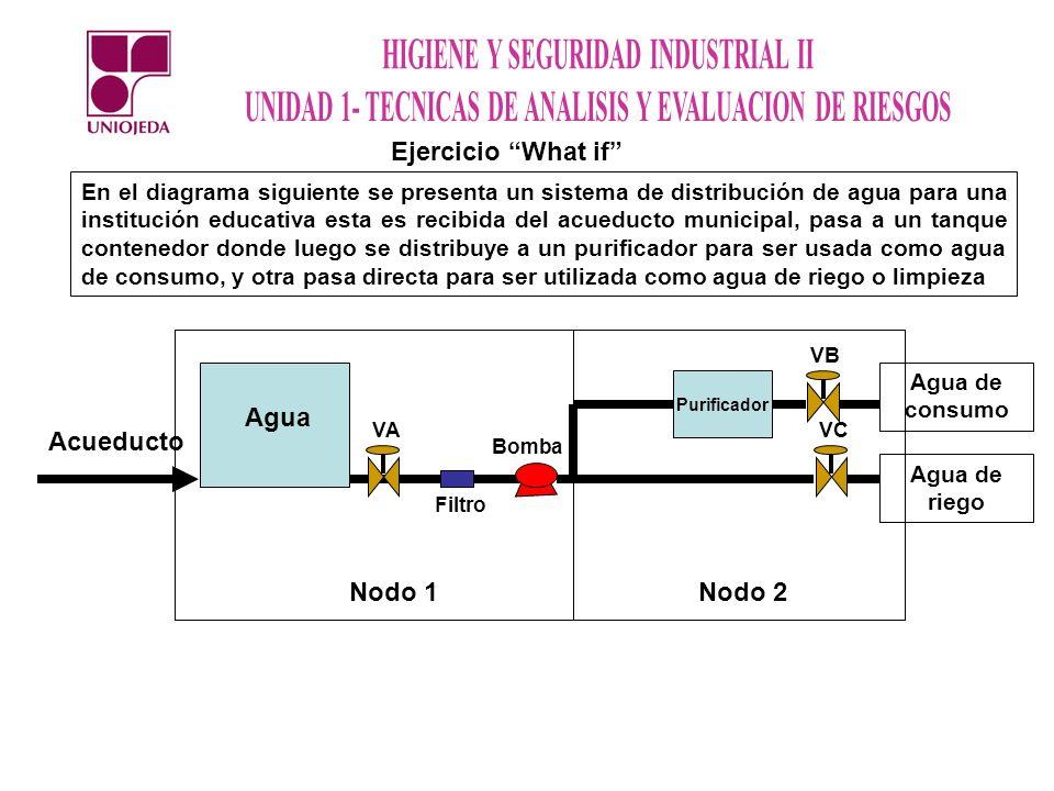 Ejercicio What if En el diagrama siguiente se presenta un sistema de distribución de agua para una institución educativa esta es recibida del acueduct