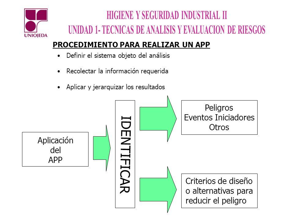 PROCEDIMIENTO PARA REALIZAR UN APP Definir el sistema objeto del análisis Recolectar la información requerida Aplicar y jerarquizar los resultados Apl