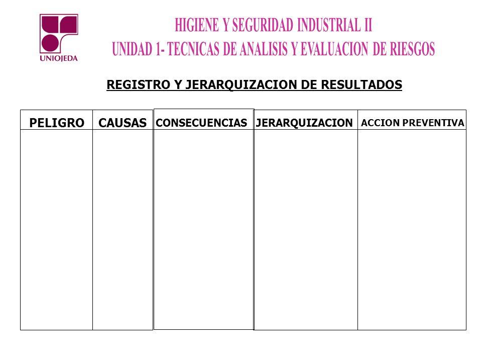REGISTRO Y JERARQUIZACION DE RESULTADOS PELIGRO CAUSAS CONSECUENCIAS JERARQUIZACION ACCION PREVENTIVA