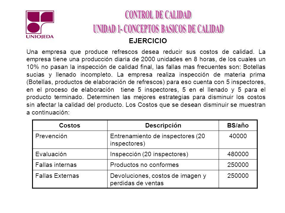 EJERCICIO Una empresa que produce refrescos desea reducir sus costos de calidad. La empresa tiene una producción diaria de 2000 unidades en 8 horas, d