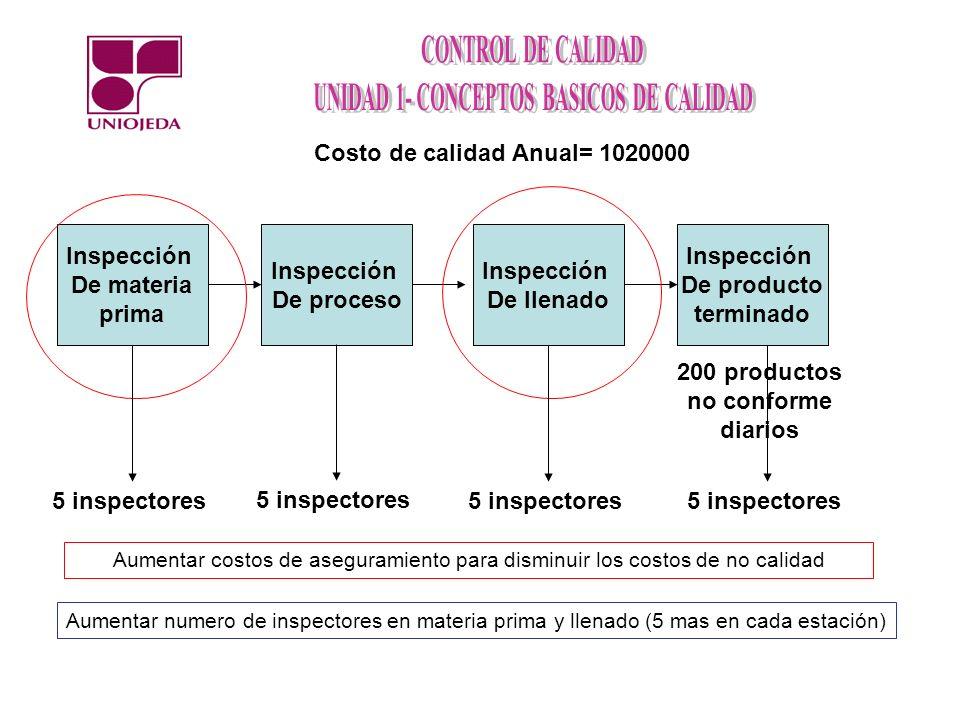 Costo de calidad Anual= 1020000 Inspección De materia prima Inspección De proceso Inspección De llenado Inspección De producto terminado 200 productos