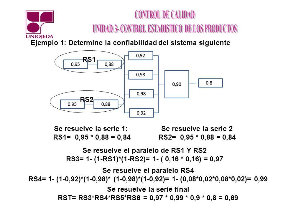 Ejemplo 1: Determine la confiabilidad del sistema siguiente RS1 RS2 Se resuelve la serie 1: RS1= 0,95 * 0,88 = 0,84 Se resuelve la serie 2 RS2= 0,95 * 0,88 = 0,84 Se resuelve el paralelo de RS1 Y RS2 RS3= 1- (1-RS1)*(1-RS2)= 1- ( 0,16 * 0,16) = 0,97 Se resuelve el paralelo RS4 RS4= 1- (1-0,92)*(1-0,98)* (1-0,98)*(1-0,92)= 1- (0,08*0,02*0,08*0,02)= 0,99 Se resuelve la serie final RST= RS3*RS4*RS5*RS6 = 0,97 * 0,99 * 0,9 * 0,8 = 0,69
