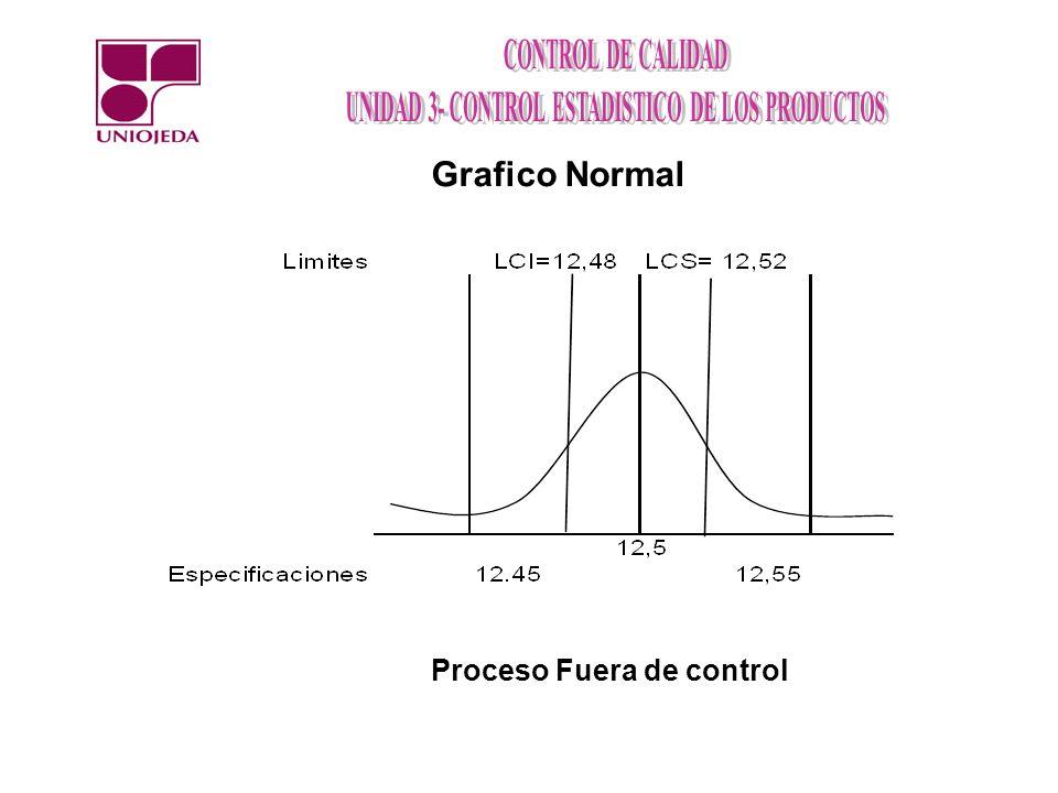 Grafico Normal Proceso Fuera de control
