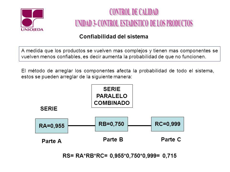 Rj=0,840 Ri=0,750 Parte j Parte i Paralelo RS= 1- (1-Ri)*(1-Rj) RS= 1- (0,25)*(0,16) RS= 0,96 Rj=0,840 Ri=0,750 Parte j Parte i Combinado RA=0,955 RC=0,999 Parte A Parte C RS= RA*RP*RC= 0,955*0,96*0,999= 0,915