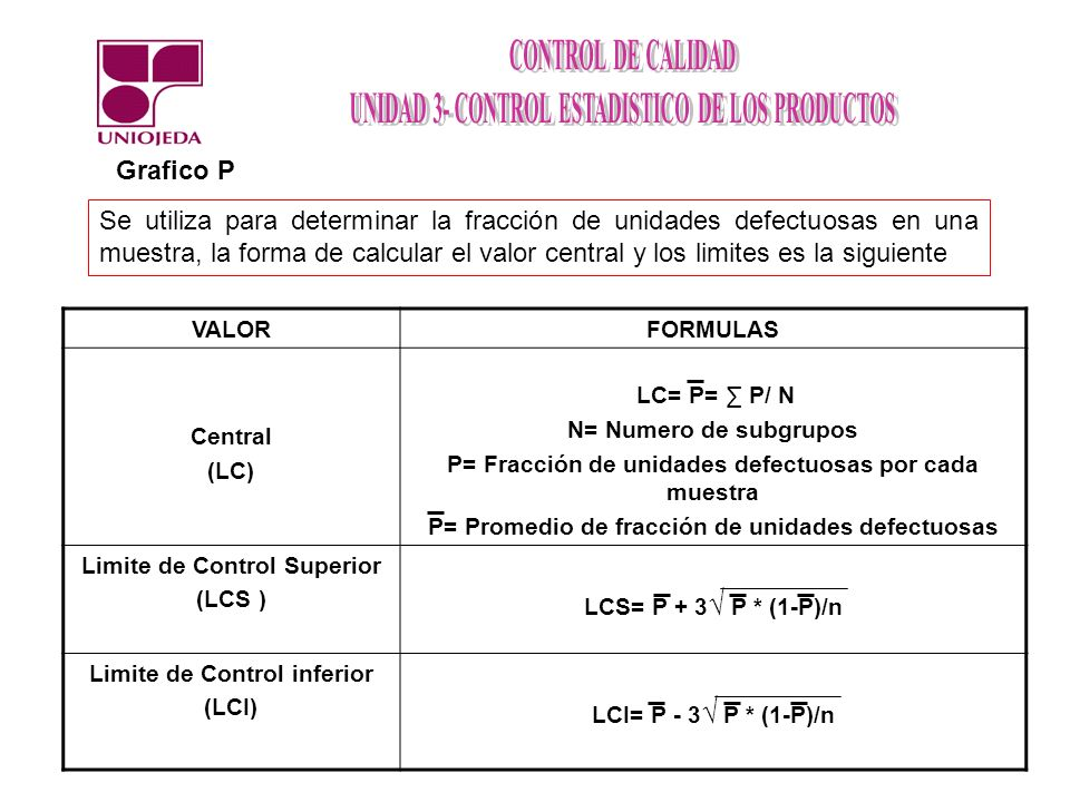 Se utiliza para determinar la fracción de unidades defectuosas en una muestra, la forma de calcular el valor central y los limites es la siguiente Gra
