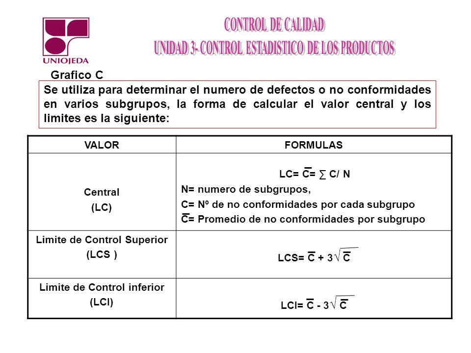 Se utiliza para determinar el numero de defectos o no conformidades en varios subgrupos, la forma de calcular el valor central y los limites es la sig