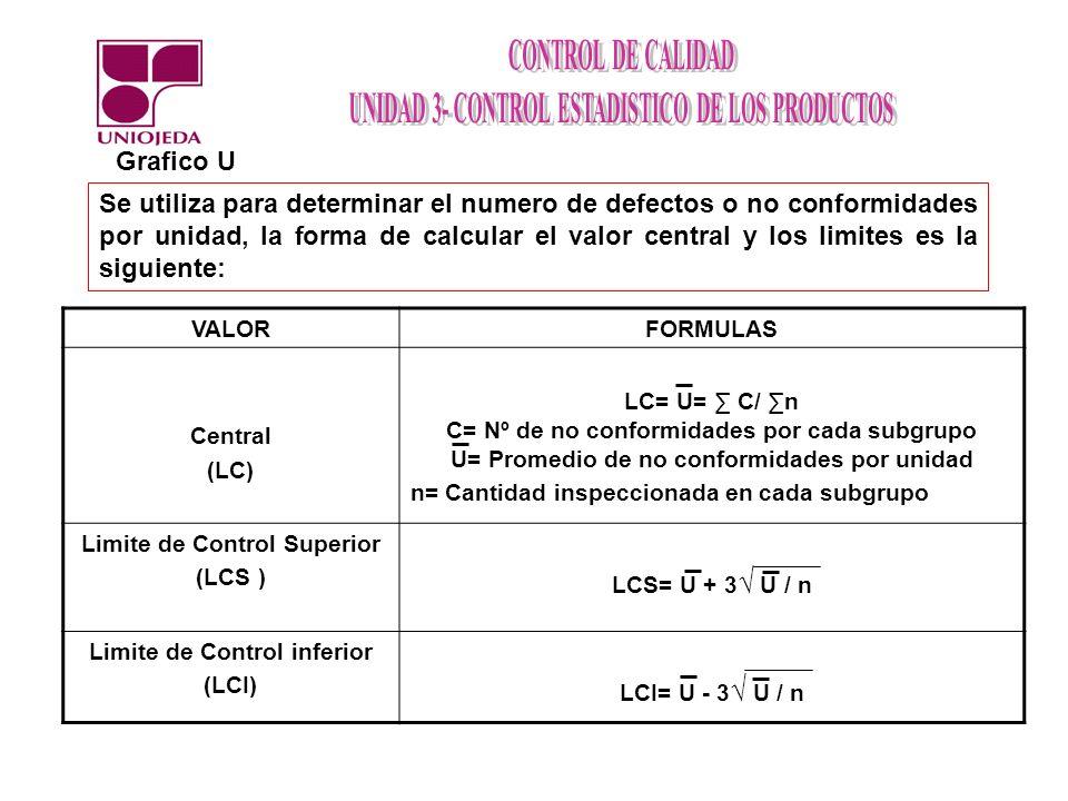 Se utiliza para determinar el numero de defectos o no conformidades por unidad, la forma de calcular el valor central y los limites es la siguiente: G