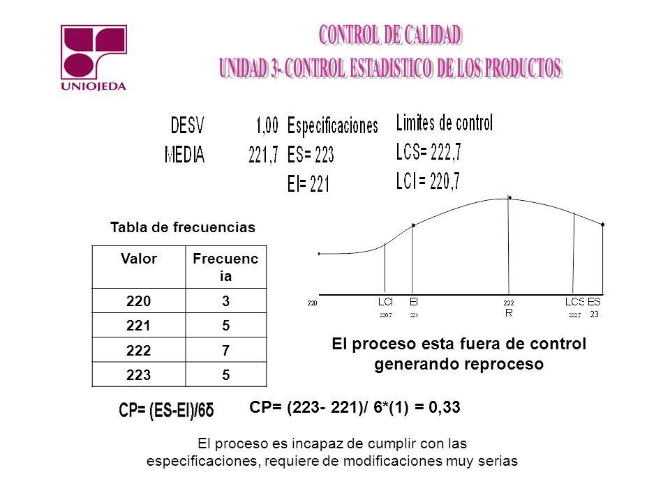 Tabla de frecuencias ValorFrecuenc ia 2203 2215 2227 2235 El proceso esta fuera de control generando reproceso CP= (223- 221)/ 6*(1) = 0,33 El proceso