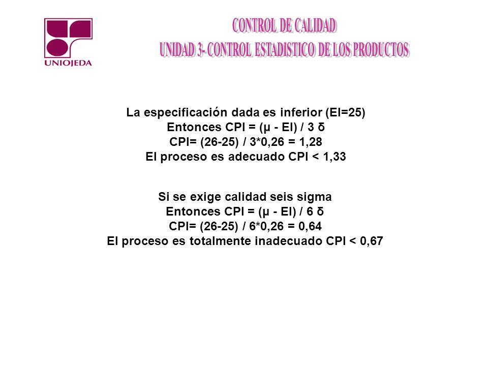 La especificación dada es inferior (EI=25) Entonces CPI = (μ - EI) / 3 δ CPI= (26-25) / 3*0,26 = 1,28 El proceso es adecuado CPI < 1,33 Si se exige ca