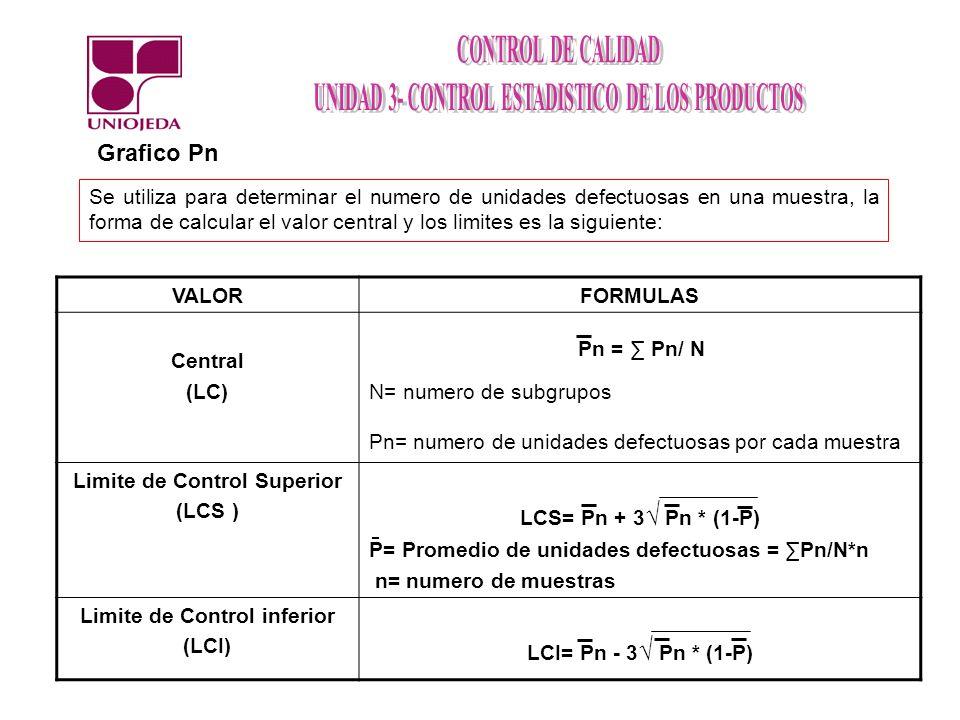 Se utiliza para determinar el numero de unidades defectuosas en una muestra, la forma de calcular el valor central y los limites es la siguiente: Graf