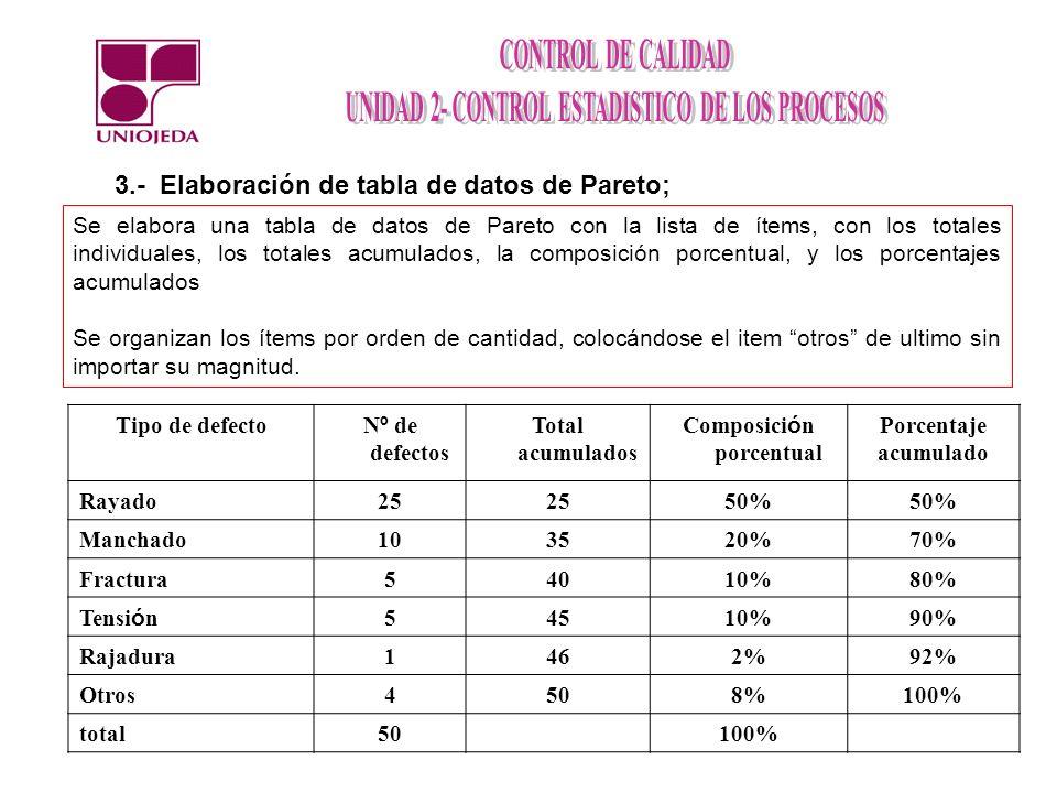 3.- Elaboración de tabla de datos de Pareto; Se elabora una tabla de datos de Pareto con la lista de ítems, con los totales individuales, los totales