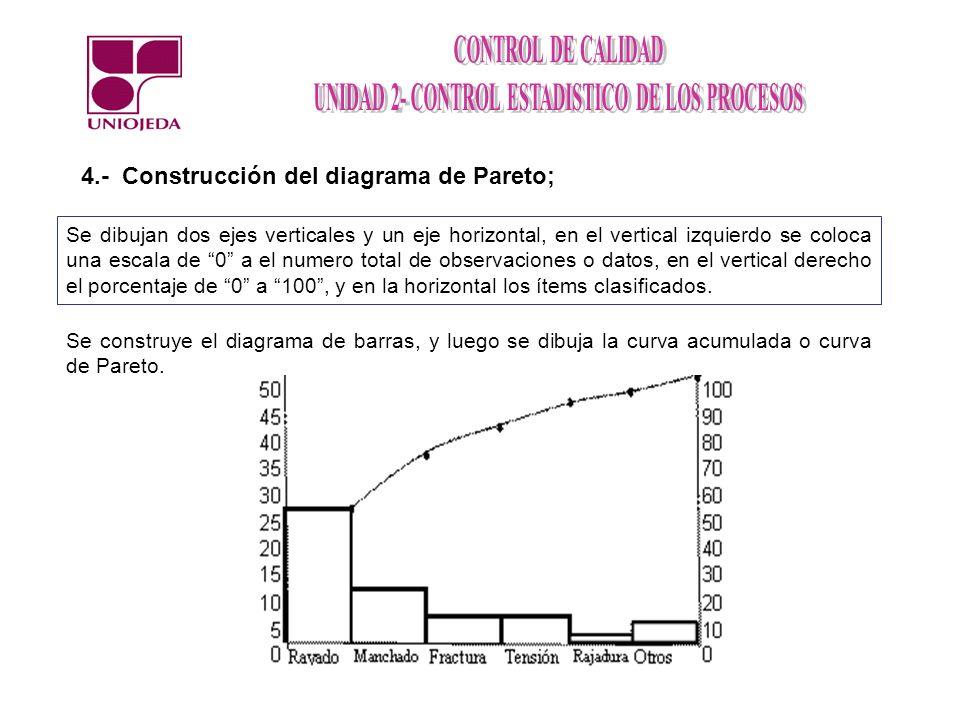 4.- Construcción del diagrama de Pareto; Se dibujan dos ejes verticales y un eje horizontal, en el vertical izquierdo se coloca una escala de 0 a el n