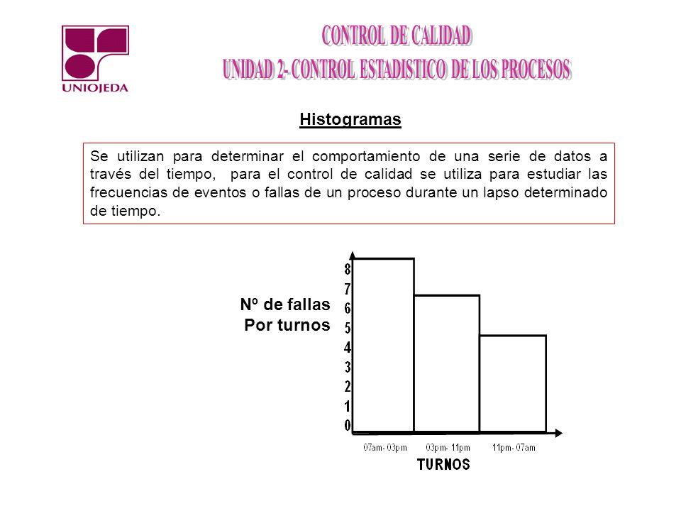 Se utilizan para determinar el comportamiento de una serie de datos a través del tiempo, para el control de calidad se utiliza para estudiar las frecu