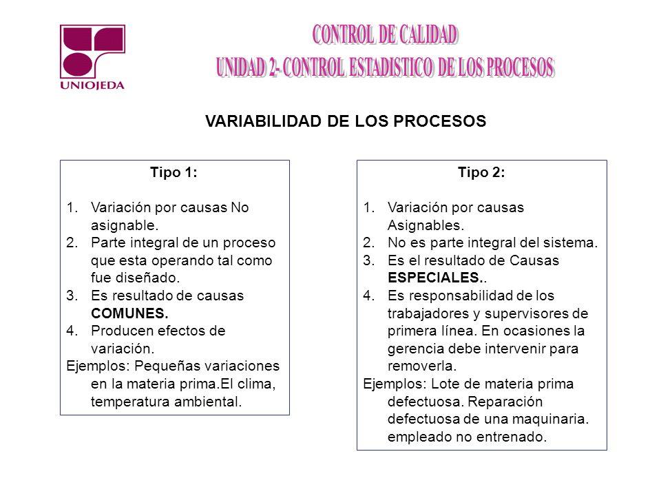 VARIABILIDAD DE LOS PROCESOS Tipo 1: 1.Variación por causas No asignable. 2.Parte integral de un proceso que esta operando tal como fue diseñado. 3.Es