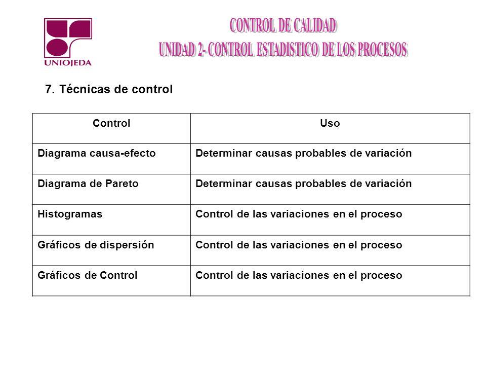 7. Técnicas de control ControlUso Diagrama causa-efectoDeterminar causas probables de variación Diagrama de ParetoDeterminar causas probables de varia