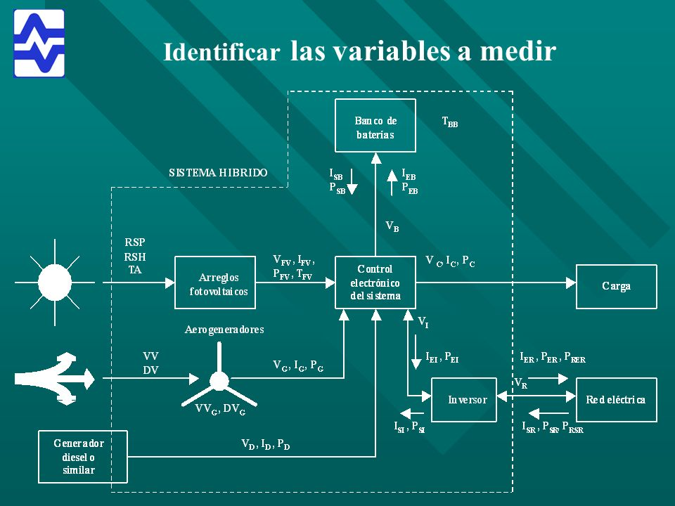 Identificar las variables a medir