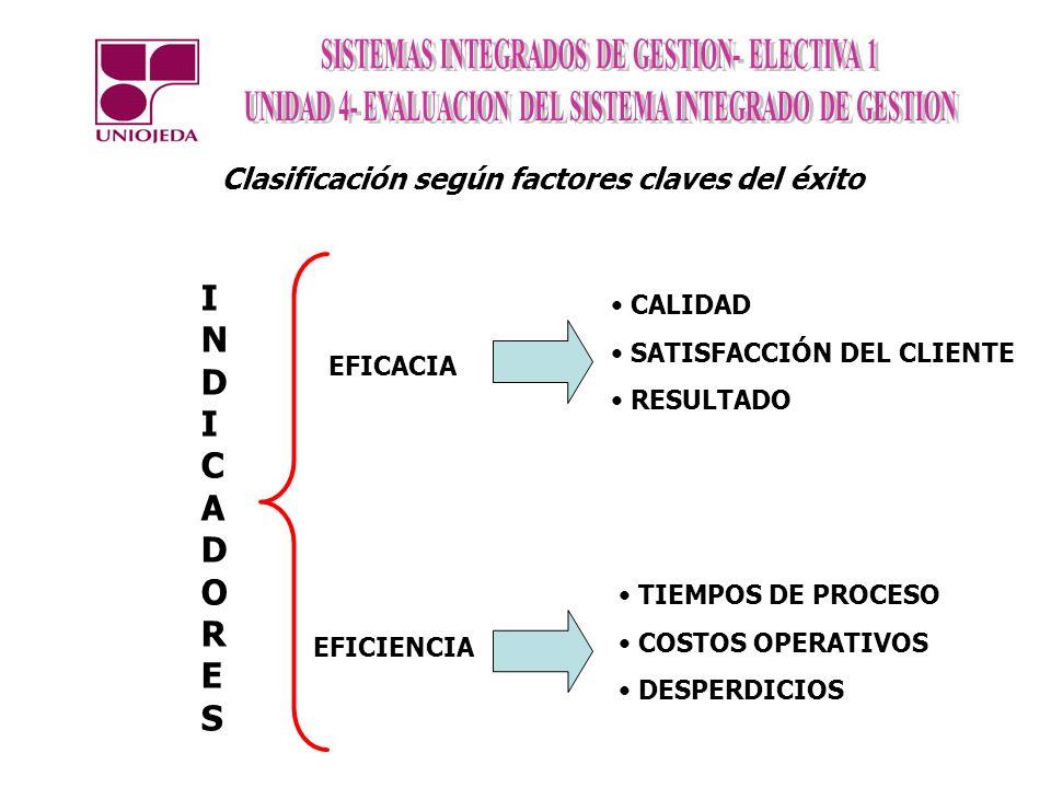 Clasificación según factores claves del éxito EFICACIA EFICIENCIA INDICADORESINDICADORES CALIDAD SATISFACCIÓN DEL CLIENTE RESULTADO TIEMPOS DE PROCESO