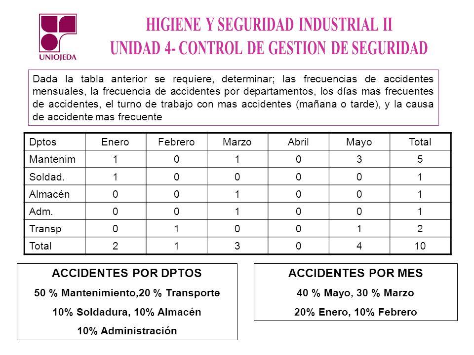 Dada la tabla anterior se requiere, determinar; las frecuencias de accidentes mensuales, la frecuencia de accidentes por departamentos, los días mas frecuentes de accidentes, el turno de trabajo con mas accidentes (mañana o tarde), y la causa de accidente mas frecuente DptosEneroFebreroMarzoAbrilMayoTotal Mantenim101035 Soldad.100001 Almacén001001 Adm.001001 Transp010012 Total2130410 ACCIDENTES POR DPTOS 50 % Mantenimiento,20 % Transporte 10% Soldadura, 10% Almacén 10% Administración ACCIDENTES POR MES 40 % Mayo, 30 % Marzo 20% Enero, 10% Febrero