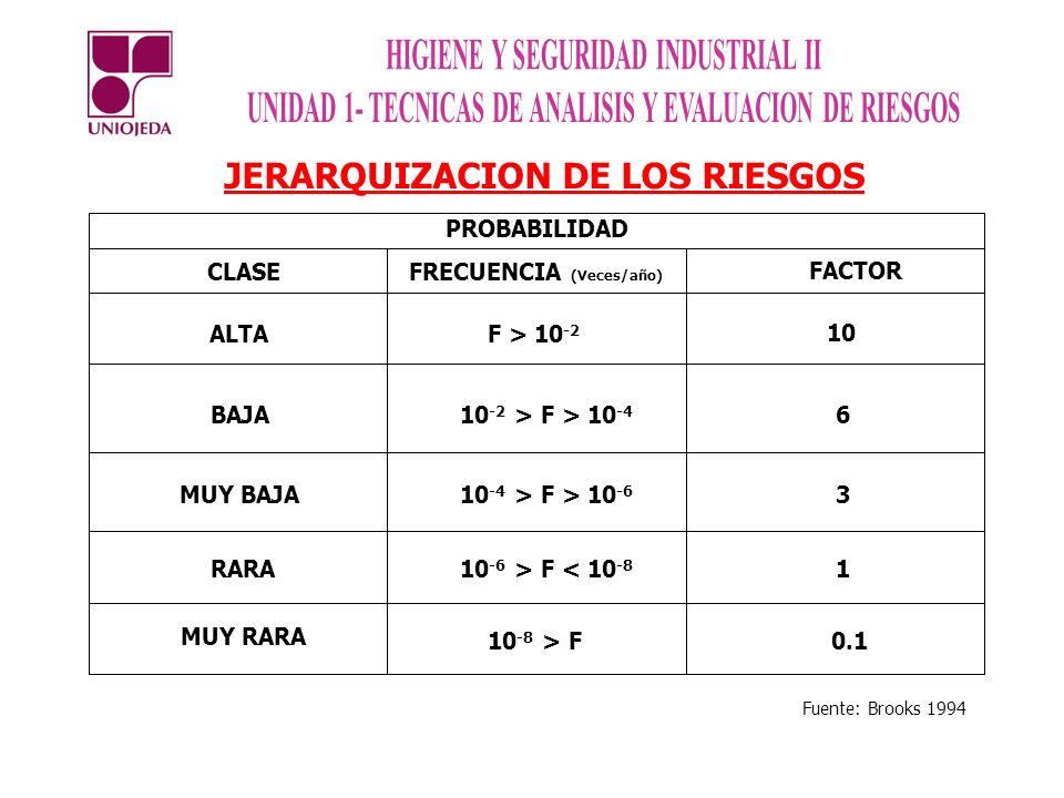 JERARQUIZACION DE LOS RIESGOS CLASEFRECUENCIA (Veces/año) FACTOR ALTAF > 10 -2 10 BAJA 10 -2 > F > 10 -4 6 MUY BAJA 10 -4 > F > 10 -6 3 RARA 10 -6 > F