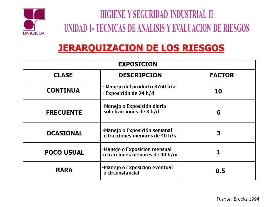 JERARQUIZACION DE LOS RIESGOS CLASEDESCRIPCION FACTOR CONTINUA - Manejo del producto 8760 h/a 10 FRECUENTE 6 OCASIONAL 3 POCO USUAL 1 RARA 0.5 EXPOSIC