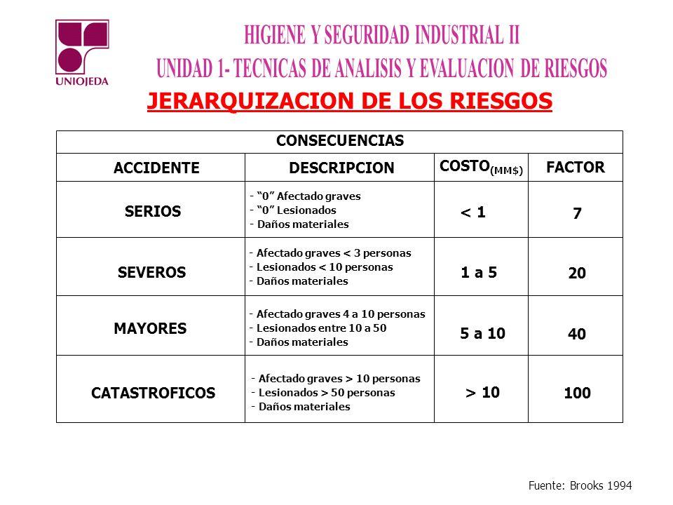 JERARQUIZACION DE LOS RIESGOS ACCIDENTEDESCRIPCION FACTOR SERIOS - 0 Afectado graves 7 SEVEROS 20 MAYORES 40 CATASTROFICOS 100 CONSECUENCIAS - 0 Lesio