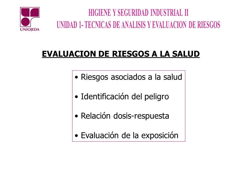 EVALUACION DE RIESGOS A LA SALUD Riesgos asociados a la salud Identificación del peligro Relación dosis-respuesta Evaluación de la exposición