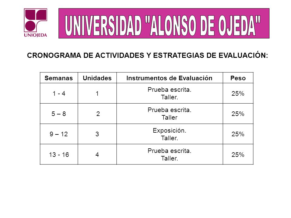 CRONOGRAMA DE ACTIVIDADES Y ESTRATEGIAS DE EVALUACIÓN: SemanasUnidadesInstrumentos de EvaluaciónPeso 1 - 41 Prueba escrita. Taller. 25% 5 – 8 2 Prueba