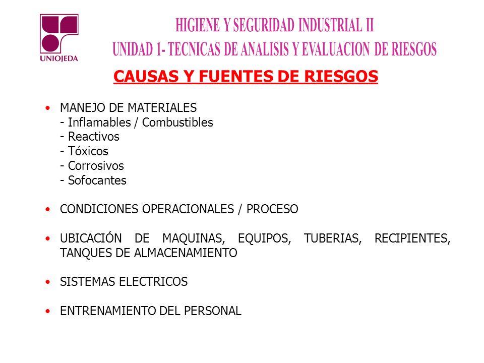 CAUSAS Y FUENTES DE RIESGOS MANEJO DE MATERIALES - Inflamables / Combustibles - Reactivos - Tóxicos - Corrosivos - Sofocantes CONDICIONES OPERACIONALE
