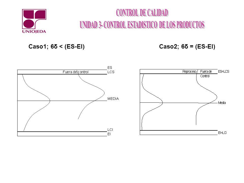 Caso1; 6δ < (ES-EI)Caso2; 6δ = (ES-EI)