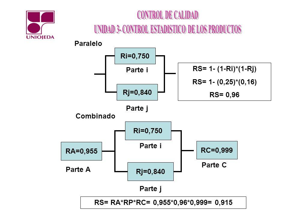 Rj=0,840 Ri=0,750 Parte j Parte i Paralelo RS= 1- (1-Ri)*(1-Rj) RS= 1- (0,25)*(0,16) RS= 0,96 Rj=0,840 Ri=0,750 Parte j Parte i Combinado RA=0,955 RC=